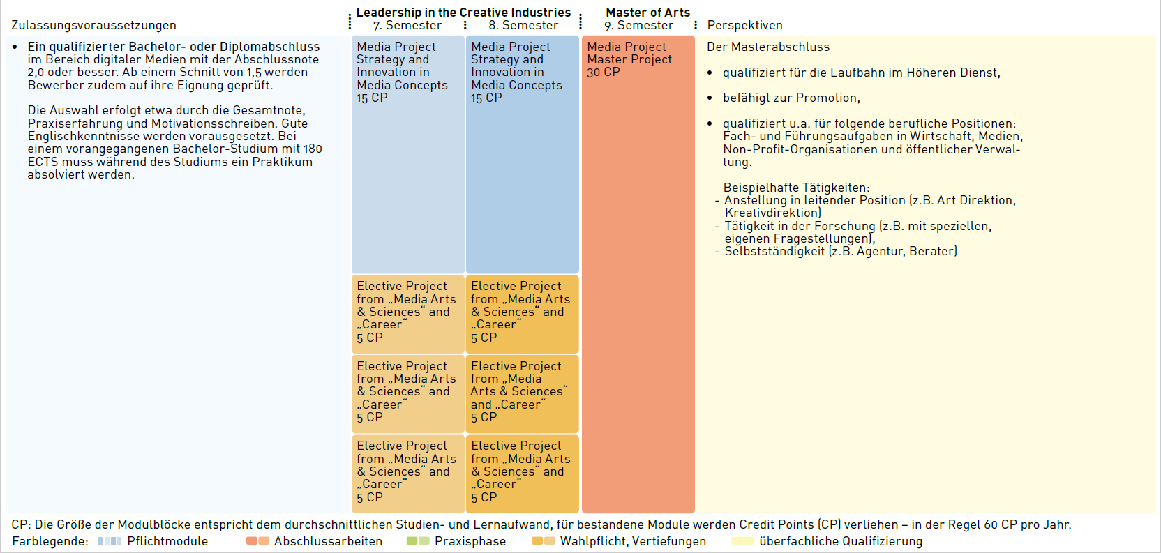 Module Overview (click to enlarge)